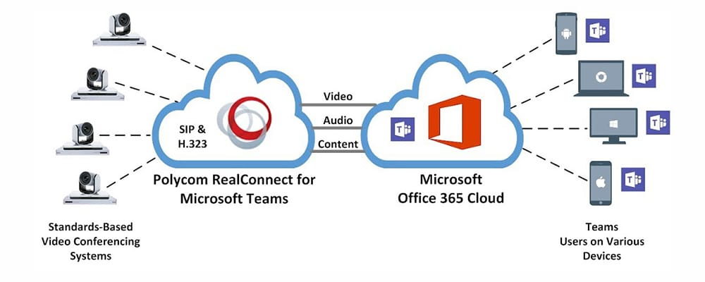 polycom realconnect for microsoft teams